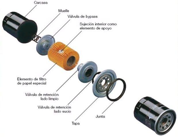 partes de un filtro de aceite